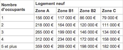 PTZ+-montant-operation